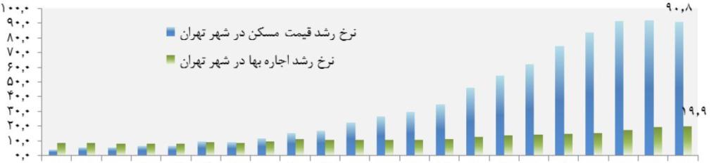 Renting index in Tehran