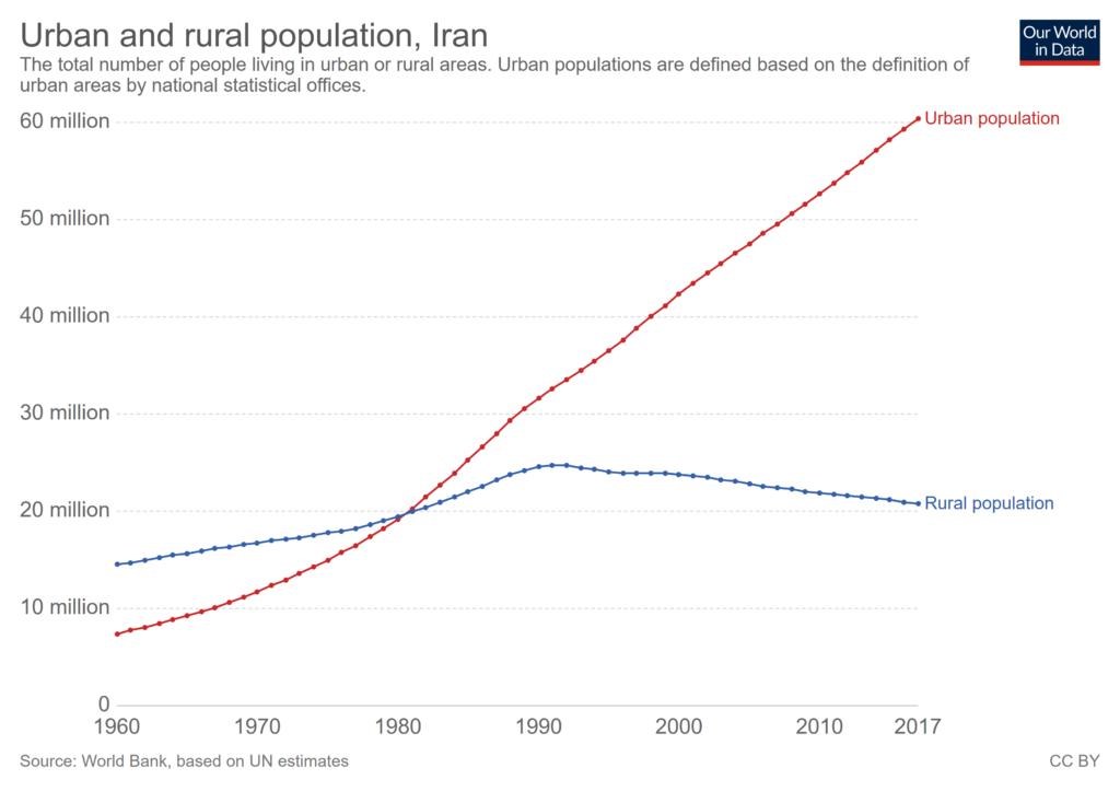 urbanization In Iran